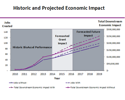 Historic and Projected Economic Impact